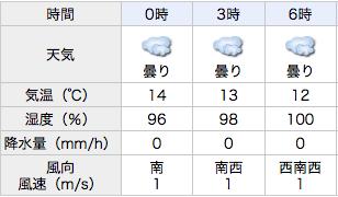湿度100パーセント
